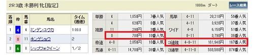 函館02レース3歳未勝利の結果