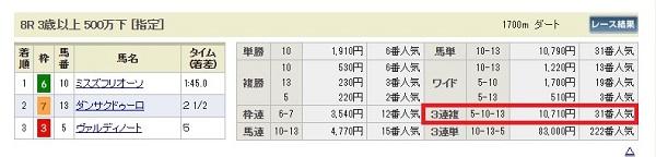 小倉8レースの的中結果