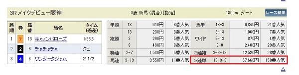 阪神3Rの結果