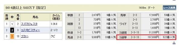 中京9Rの結果