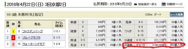 4月22日京都2Rの結果
