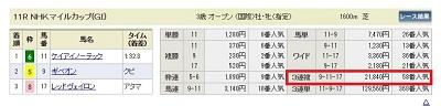NHKマイルカップのレース結果